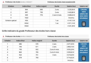 Les Grilles Indiciaires Et L Avancement De Carriere Snalc06 1er Degre